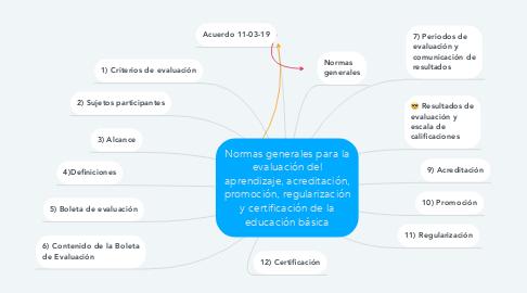 Mind Map: Normas generales para la evaluación del aprendizaje, acreditación, promoción, regularización y certificación de la educación básica
