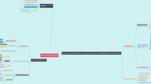 Mind Map: บทที่11การพัฒนาสื่อสารสนเทศ