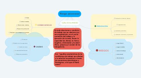 Mind Map: Riesgo psicosocial