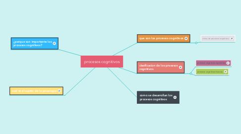 Mind Map: procesos cognitivos