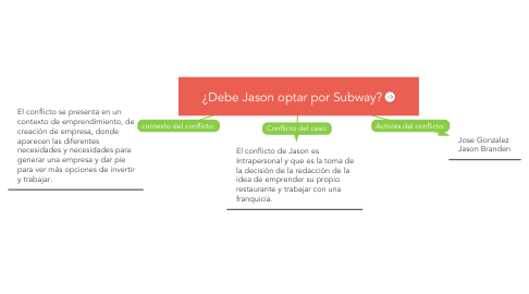 Mind Map: ¿Debe Jason optar por Subway?