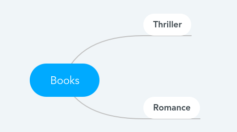 Mind Map: Books