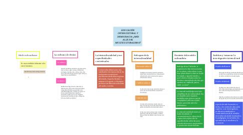 Mind Map: EDUCACIÓN INTERCULTURAL Y DEMOCRACIA: ¿MÁS ALLÁ DEL MULTICULTURALISMO?