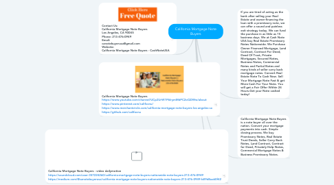 Mind Map: California Mortgage Note Buyers