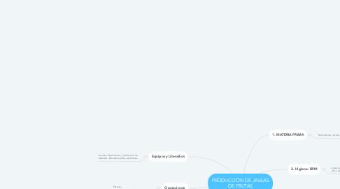 Mind Map: PRODUCCIÓN DE JALEAS DE FRUTAS