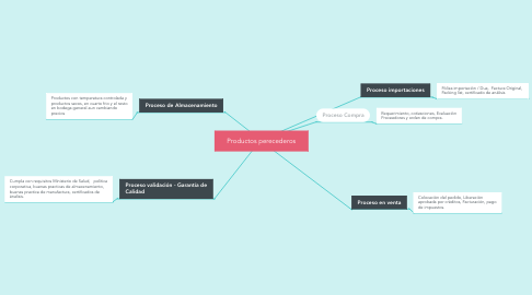 Mind Map: Productos perecederos