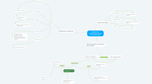Mind Map: ENFOQUE DE COMPETENCIAS EN PRO DE LA EDUCACIÓN