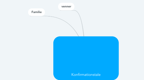 Mind Map: Konfirmationstale