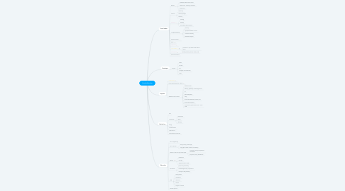 Mind Map: Android leader