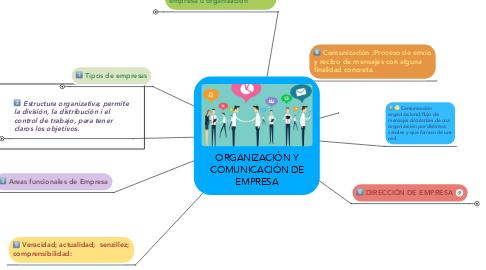 Mind Map: ORGANIZACIÓN Y COMUNICACIÓN DE EMPRESA