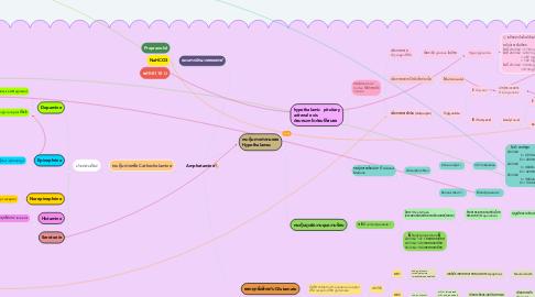 Mind Map: Amphetamine💊