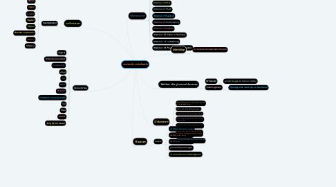 Mind Map: console mindweb
