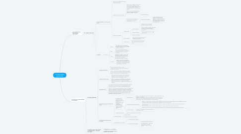 Mind Map: La responsabilité contractuelle