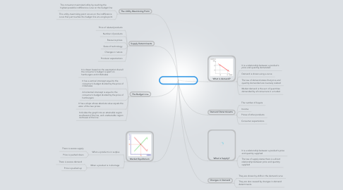 Mind Map: Economics (chapter 2)