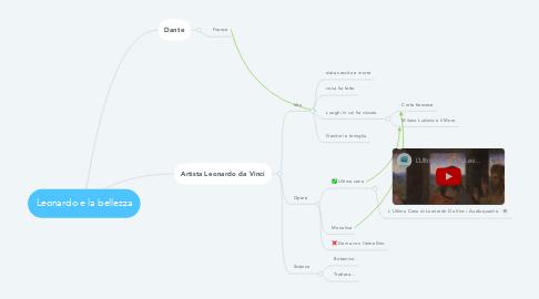 Mind Map: Leonardo e la bellezza