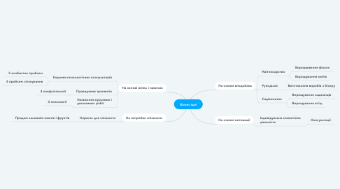 Mind Map: Бізнес-ідеї