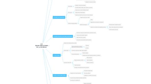 Mind Map: LAS TRANSFORMACIONES DE LA SOCIEDAD