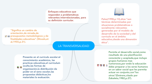 Mind Map: LA TRANSVERSALIDAD