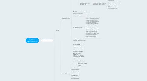 Mind Map: ЦА КУРСЫ ПОДГОТОВКИ К ЕГЭ