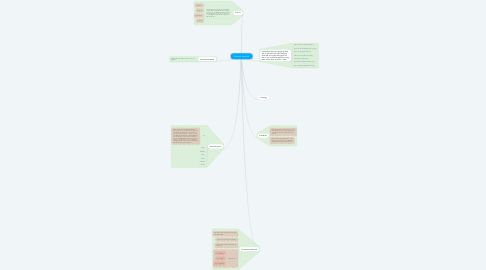 Mind Map: Network essential