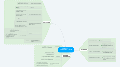 Mind Map: CRITERIOS QUE DETERMINAN LA GESTIÓN DEL TURISMO