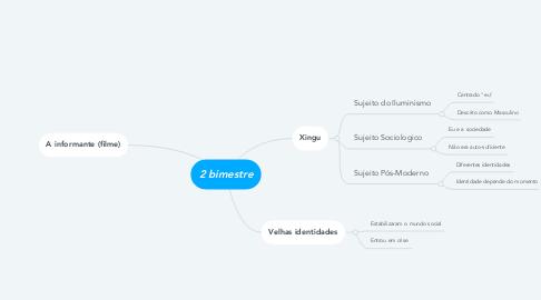 Mind Map: 2 bimestre