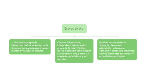 Mind Map: Expresión oral