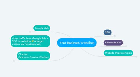 Mind Map: Your Business Websites
