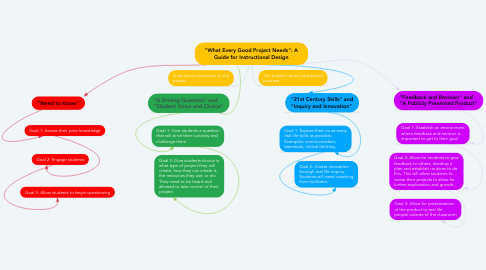 "Mind Map: ""What Every Good Project Needs"": A Guide for Instructional Design"