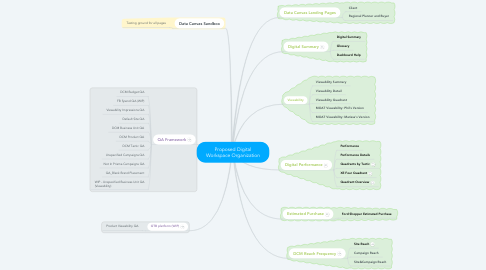 Mind Map: Proposed Digital Workspace Organization