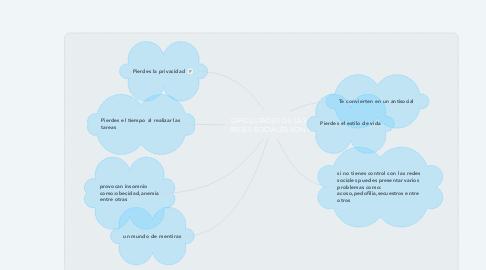 Mind Map: DIFICULTADES DE LAS REDES SOCIALES SON: