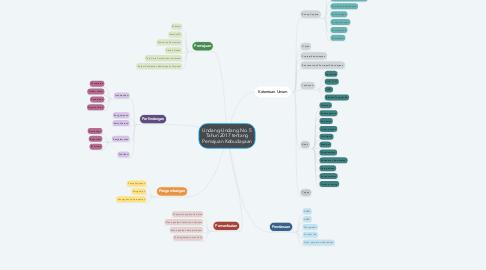 Mind Map: Undang-Undang No. 5 Tahun 2017 tentang Pemajuan Kebudayaan