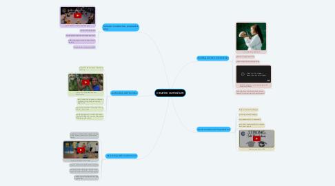 Mind Map: creative curriculum