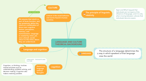 Mind Map: LANGUAGE AND CULTURE THEORICAL BACKGROUND