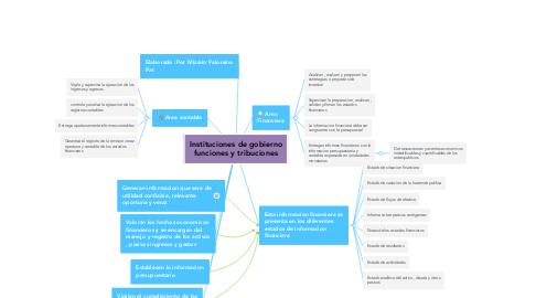 Mind Map: Instituciones de gobierno funciones y tribuciones