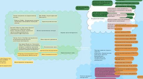 Mind Map: Эволюция менеджмента и его научной школы