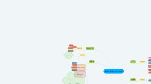 Mind Map: reinos de los seres vivos