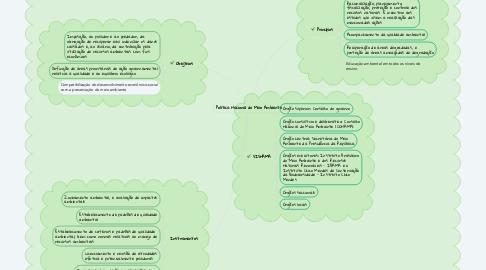 Mind Map: Política Nacional do Meio Ambiente