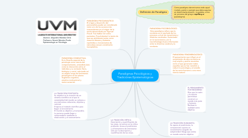 Mind Map: Paradigmas Psicológicos y Tradiciónes Epistemológicas