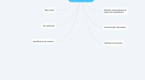 Mind Map: Características de una plataforma digital.