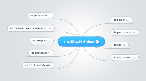 Mind Map: classificació d'eines