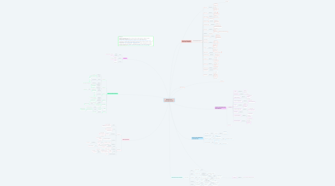 Mind Map: Modificaciones post-traduccionales