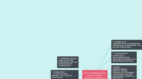 Mind Map: NOVA APRESENTAÇÃO PARA O TIME DE VENDAS (COMERCIAL)