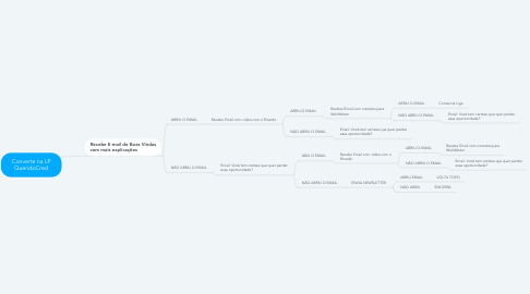 Mind Map: Converte na LP QueridoCred
