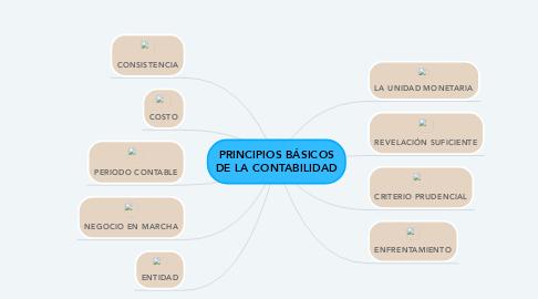 Mind Map: PRINCIPIOS BÁSICOS DE LA CONTABILIDAD