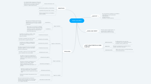 Mind Map: INDICADORES