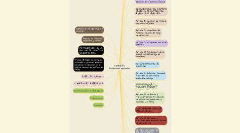 Mind Map: SINAGERD: Disposiciones generales