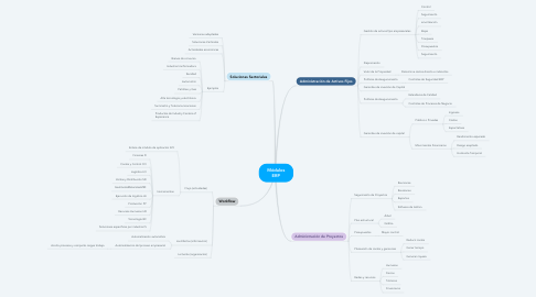Mind Map: Módulos ERP