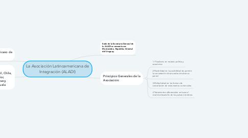 Mind Map: La Asociación Latinoamericana de Integración (ALADI)