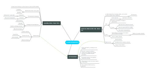 Mind Map: ACONTECIMIENTOS